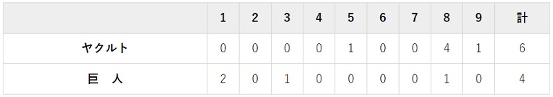 5月7日 対ヤクルト6回戦・東京ドーム 4-6で負け
