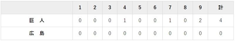 5月5日 対広島9回戦・マツダ 4-0で勝利