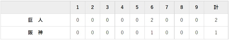 6月20日 対阪神12回戦・甲子園 2-1で勝利