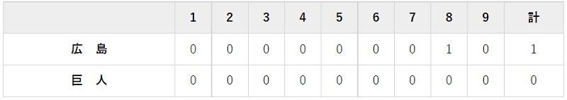 6月30日 対広島13回戦・東京ドーム 0-1で負け