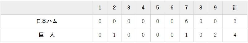 6月5日 対日本ハム2回戦・東京ドーム 4-6で負け