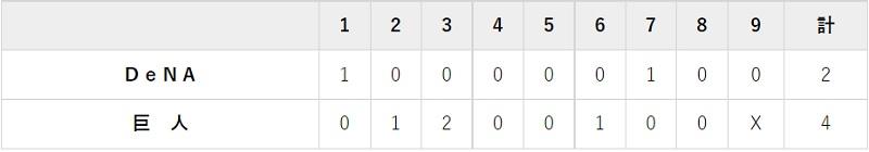 6月23日 対DeNA10回戦・富山 4-2で勝利