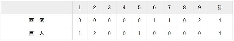 6月3日 対西武3回戦・東京ドーム 4-4の引き分け