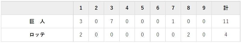 6月12日 対ロッテ2回戦・ZOZOマリン 11-4で大勝