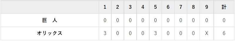 6月10日 対オリックス3回戦・京セラD大阪 0-6で完敗