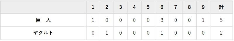 6月27日 対ヤクルト10回戦・神宮 5-2で勝利