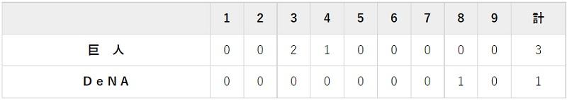 7月3日 対DeNA11回戦・神宮 3-1で勝利