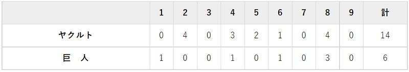 7月13日 対ヤクルト11回戦・東京ドーム 6-14で大敗