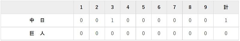7月8日 対中日14回戦・東京ドーム 0-1で完封負け