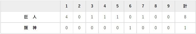 7月10日 対阪神14回戦・甲子園 8-1で完勝