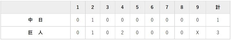 7月7日 対中日13回戦・東京ドーム 3-1で勝利
