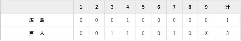 8月24日 対広島15回戦・東京ドーム 3-1で勝利