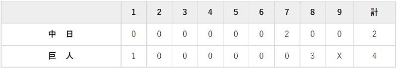 8月13日 対中日15回戦・東京ドーム 4-2で勝利