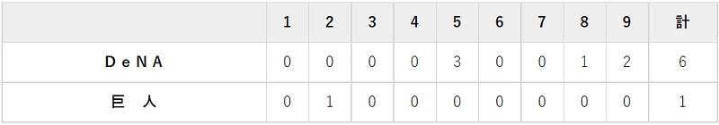 8月20日 対DeNA13回戦・東京ドーム 1-6で負け