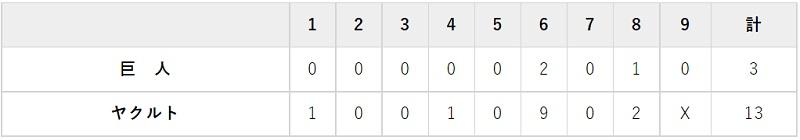 8月17日 対ヤクルト13回戦・松山 3-13で大敗