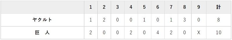 8月31日 対ヤクルト15回戦・岐阜 10-8で勝利