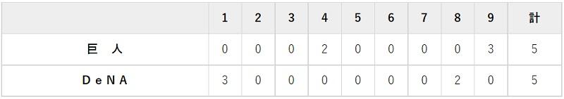 9月9日 対DeNA18回戦・横浜 5-5の引き分け