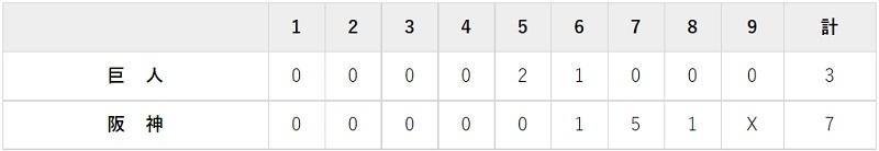 9月3日 対阪神16回戦・甲子園 3-7で敗北