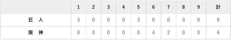 9月5日 対阪神18回戦・甲子園 6-6の引き分け