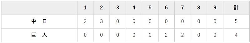9月11日 対中日22回戦・東京ドーム 4-5で負け