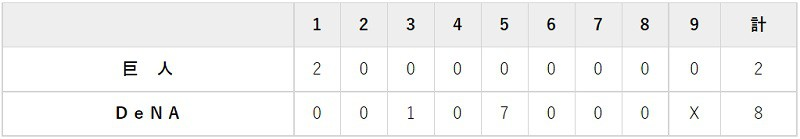 9月7日 対DeNA16回戦・横浜 2-8で大敗