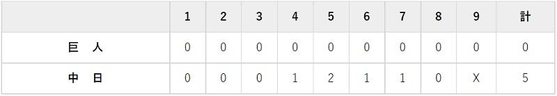 9月29日 対中日24回戦・バンテリン 0-5で完敗