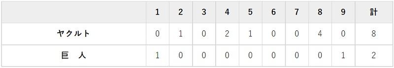 9月17日 対ヤクルト18回戦・東京ドーム 2-8で大敗
