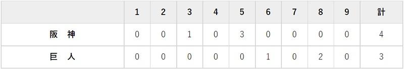 9月26日 対阪神22回戦・東京ドーム 3-4で負け