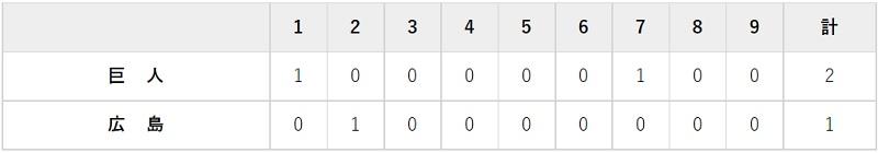 9月12日 対広島18回戦・マツダ 2-1で勝利