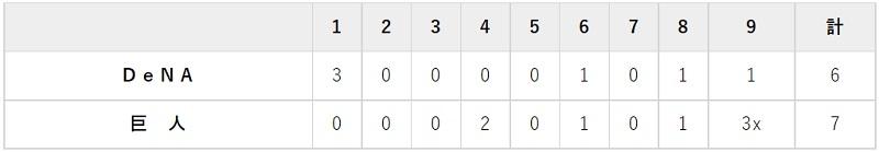 9月15日 対DeNA20回戦・東京ドーム 7-6でサヨナラ勝ち