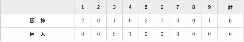 9月24日 対阪神20回戦・東京ドーム 6-6の引き分け