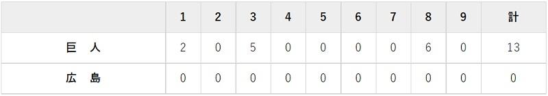 9月22日 対広島20回戦・マツダ 13-0で完勝