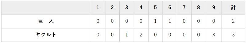 10月5日 対ヤクルト20回戦・神宮 2-3で敗北
