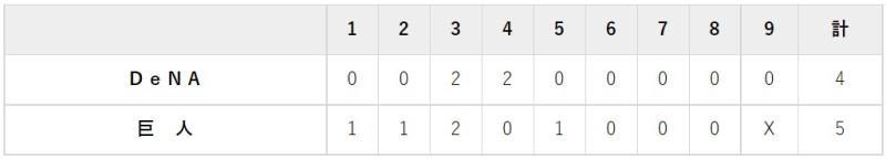 10月2日 対DeNA22回戦・東京ドーム 5-4で勝利