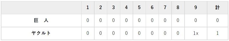 10月7日 対ヤクルト22回戦・神宮 0-1で完封負け